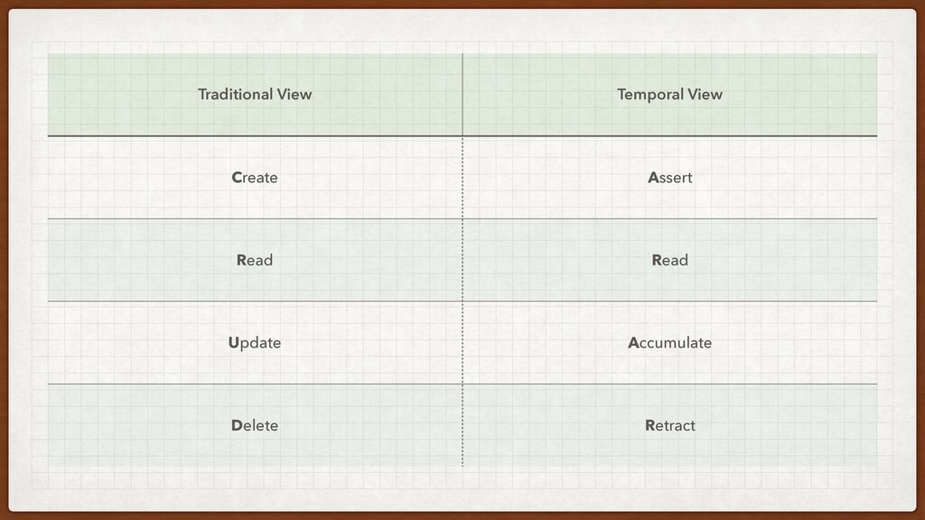 Traditional View Temporal View Create Assert Re...