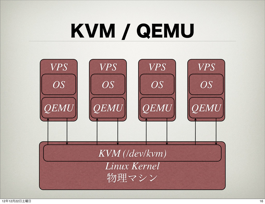 ,7.2&.6 Linux Kernel ෺ཧϚγϯ KVM (/dev/kvm) VP...