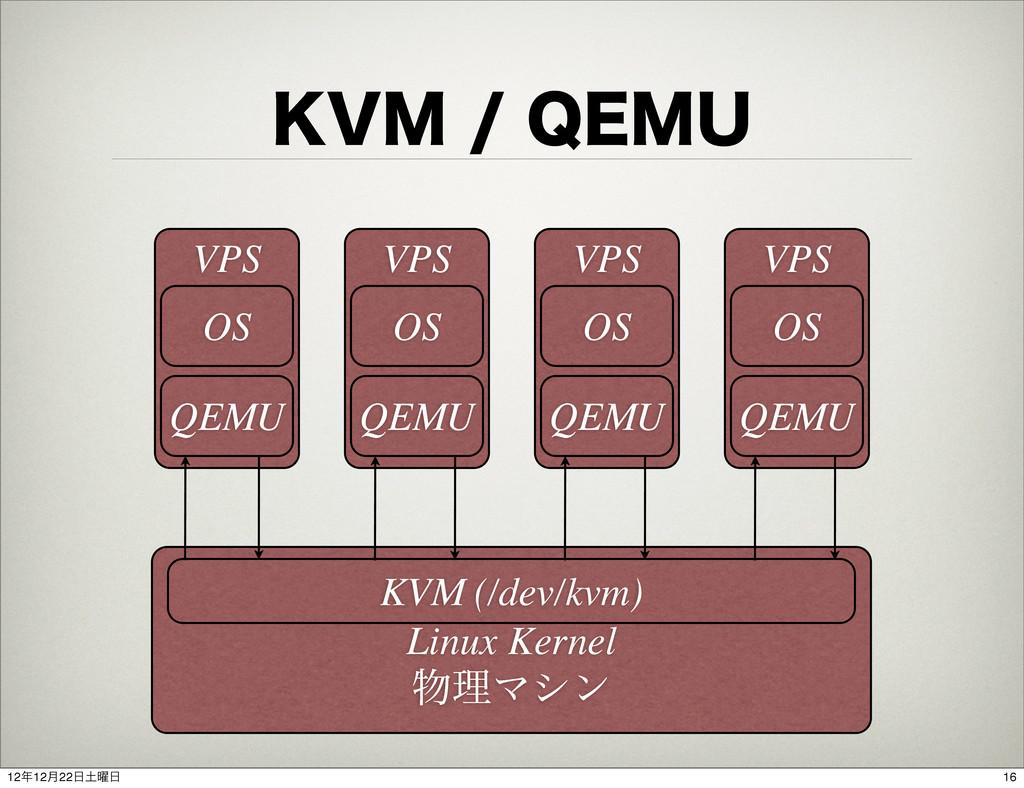 ,7.2&.6 Linux Kernel ཧϚγϯ KVM (/dev/kvm) VP...