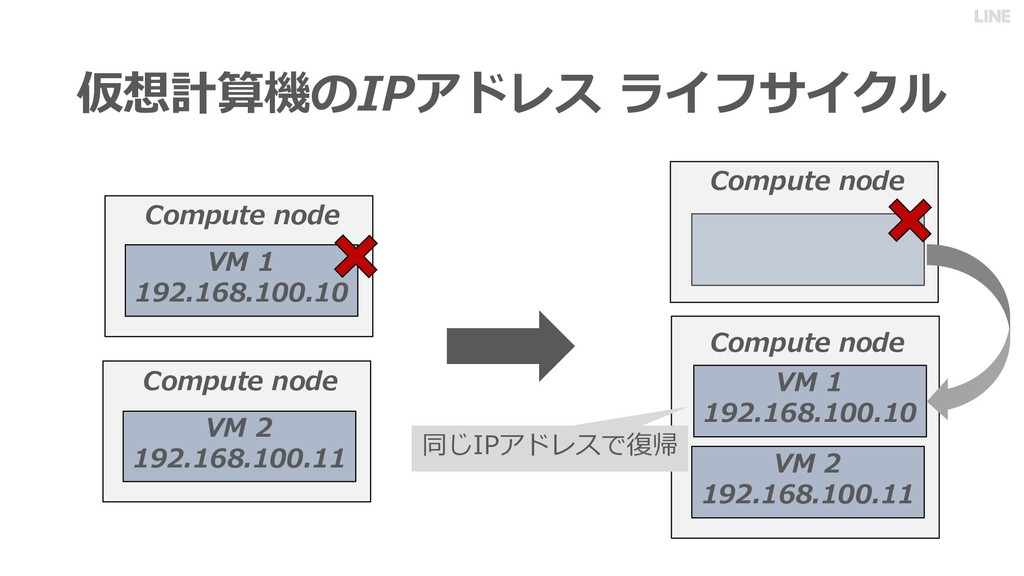 仮想計算機のIPアドレス ライフサイクル 同じIPアドレスで復帰 VM 1 192.168.1...