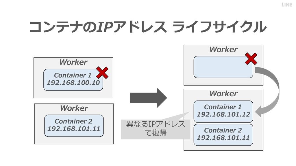 コンテナのIPアドレス ライフサイクル Worker Container 1 192.168....