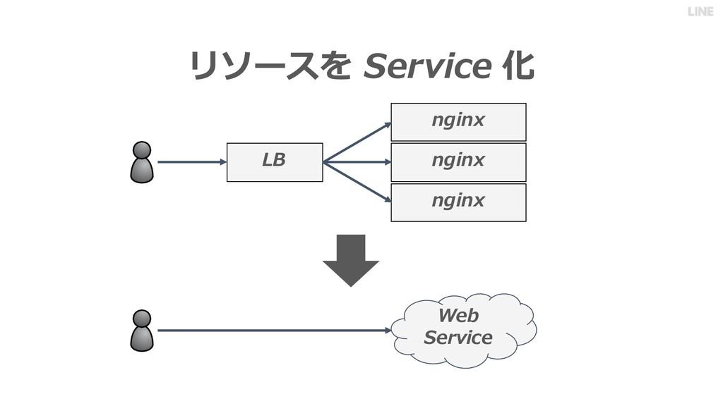 リソースを Service 化 nginx nginx nginx LB Web Service