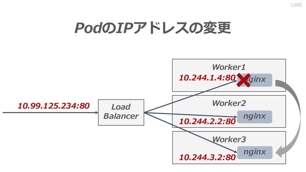 PodのIPアドレスの変更 Worker1 nginx Worker2 nginx Load ...