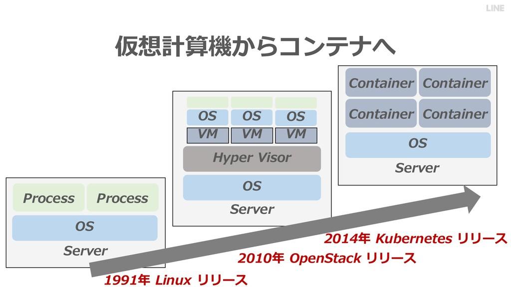 仮想計算機からコンテナへ Server VM OS Hyper Visor VM VM Ser...