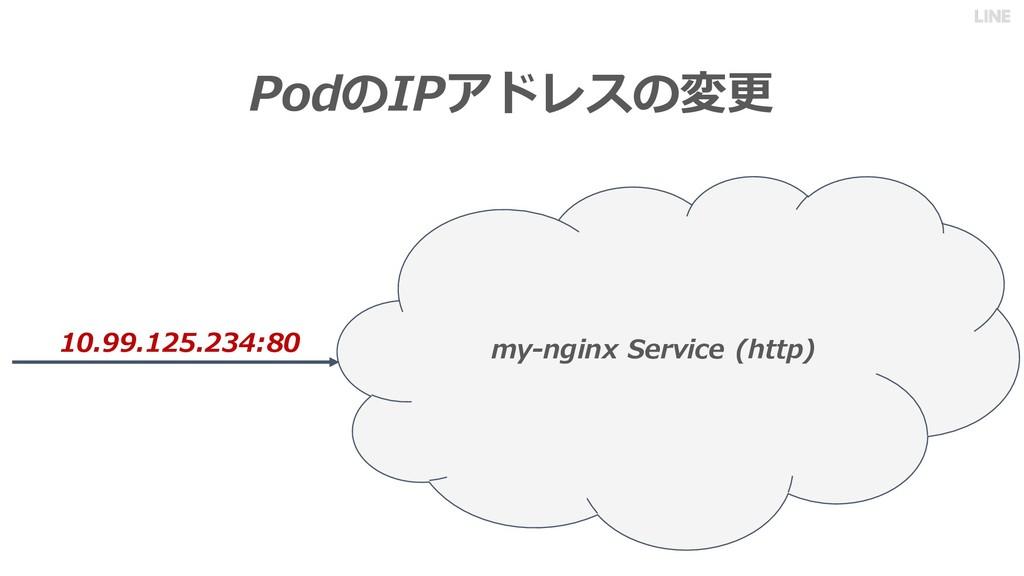 PodのIPアドレスの変更 10.99.125.234:80 my-nginx Service...