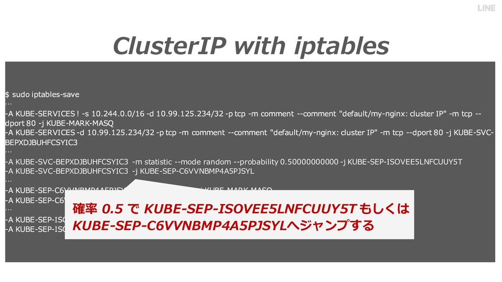 ClusterIP with iptables $ sudo iptables-save … ...