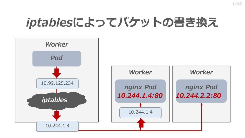Worker iptablesによってパケットの書き換え Worker Pod Worker ...