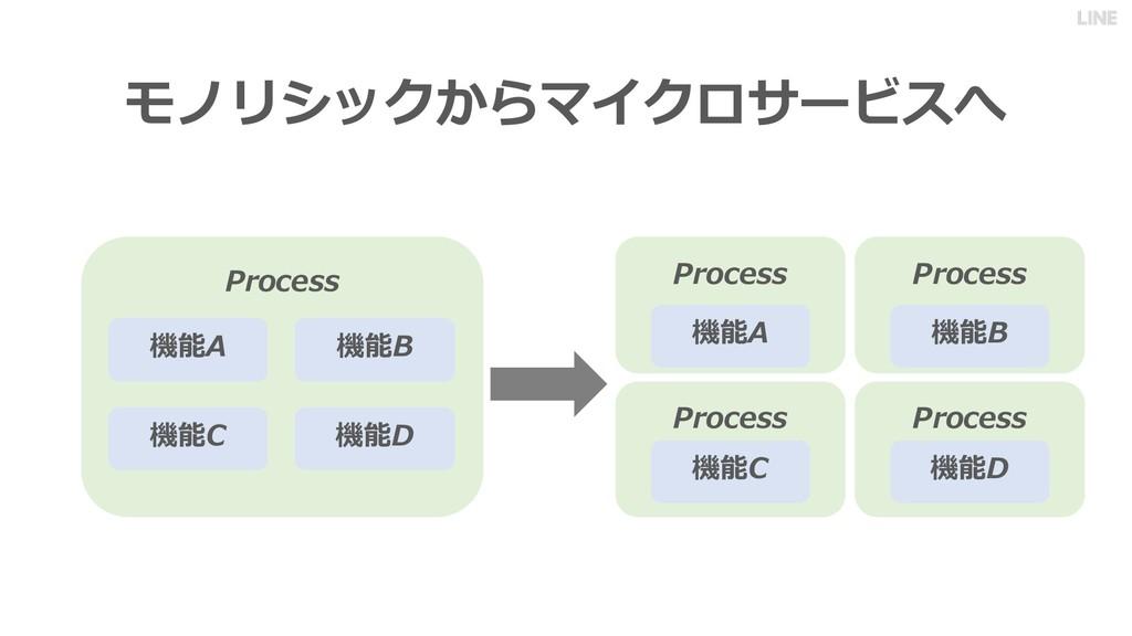 モノリシックからマイクロサービスへ Process 機能A 機能B 機能C 機能D Proce...
