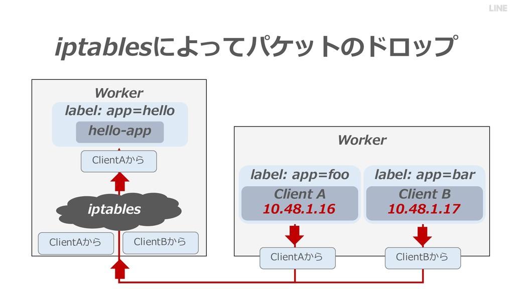 iptablesによってパケットのドロップ Worker Worker iptables Cl...