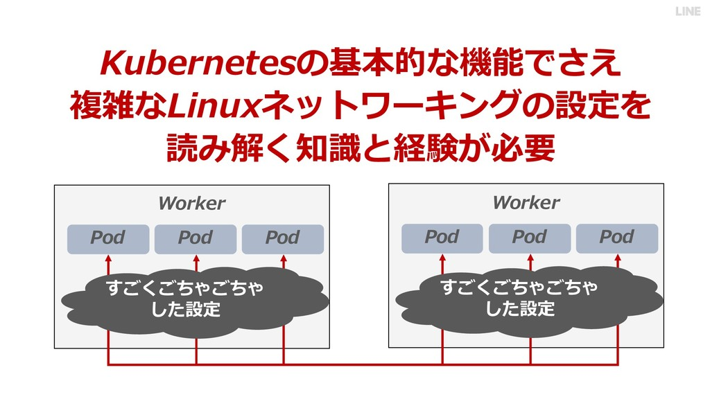 Kubernetesの基本的な機能でさえ 複雑なLinuxネットワーキングの設定を 読み解く知...