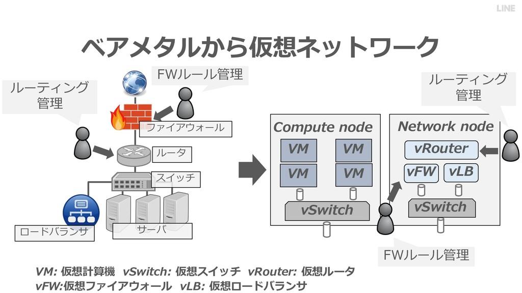 ベアメタルから仮想ネットワーク ロードバランサ FWルール管理 ルーティング 管理 サーバ ス...