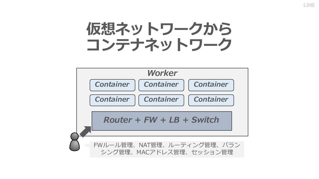 仮想ネットワークから コンテナネットワーク Worker Container Containe...