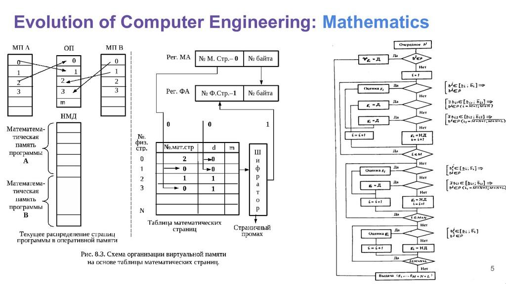Evolution of Computer Engineering: Mathematics 5