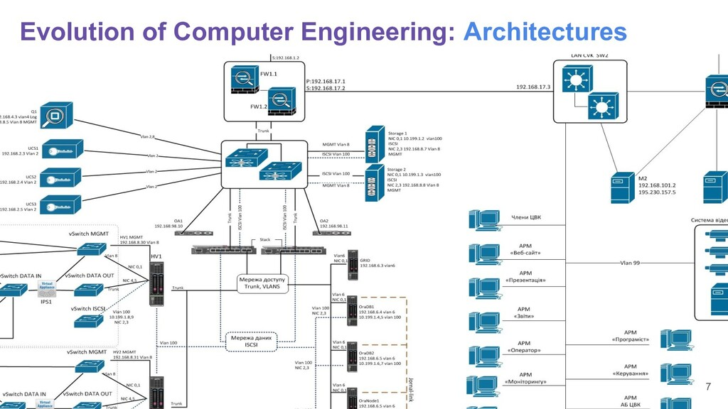 Evolution of Computer Engineering: Architecture...