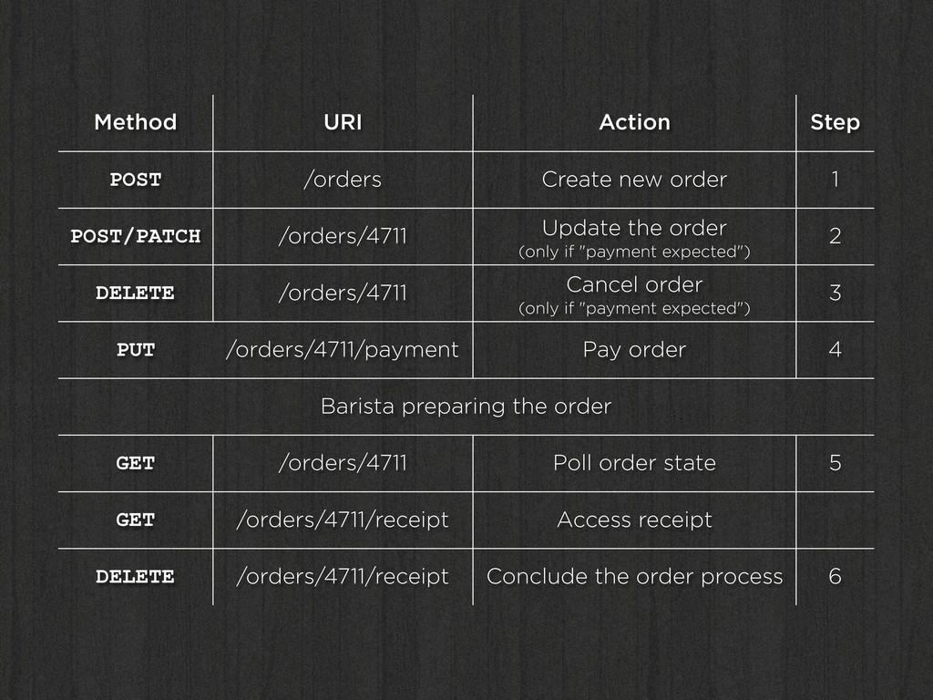 Method URI Action Step POST /orders Create new ...
