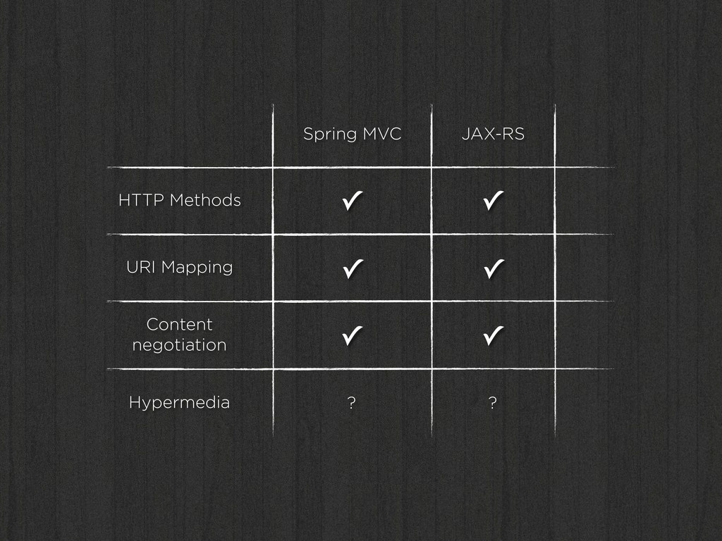 HTTP Methods URI Mapping Content negotiation Hy...