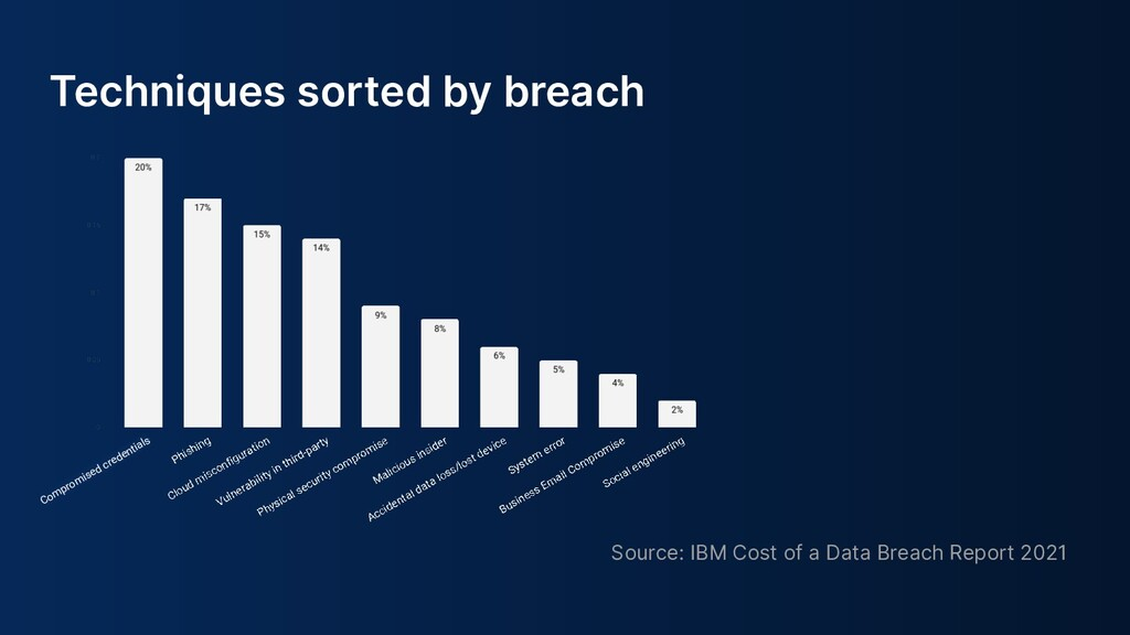 Techniques sorted by breach Source: IBM Cost of...