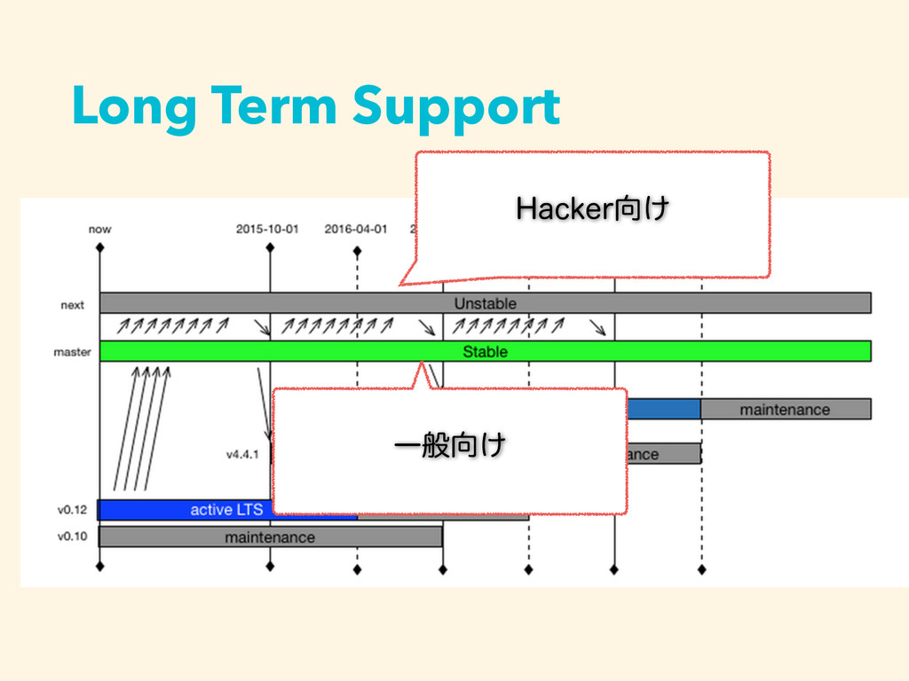 Long Term Support )BDLFS͚ Ұൠ͚