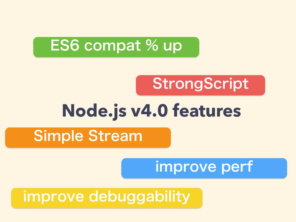 Node.js v4.0 features &4DPNQBUVQ 4JNQMF4U...