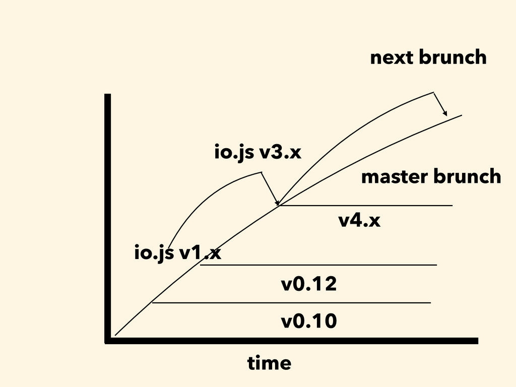 time master brunch v0.10 v0.12 v4.x next brunch...