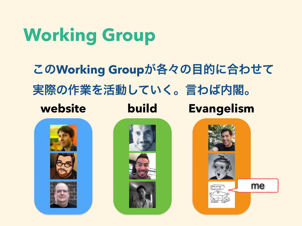 Working Group ͜ͷWorking Group͕֤ʑͷతʹ߹Θͤͯ ࣮ࡍͷ࡞ۀΛ...