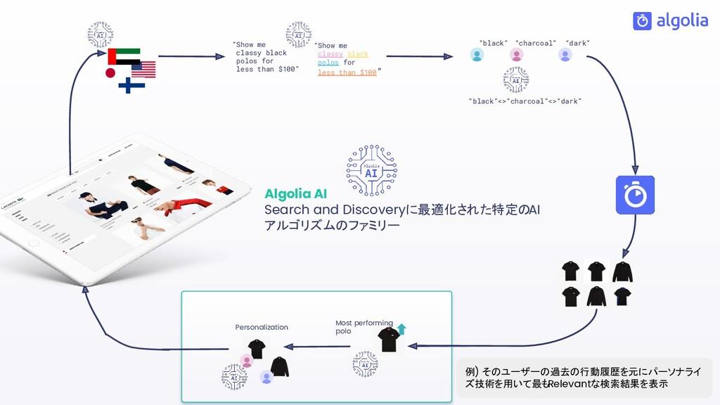 Algolia AI Search and Discoveryに最適化された特定のAI アルゴ...