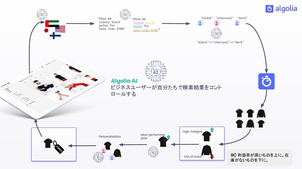 """Algolia AI ビジネスユーザーが自分たちで検索結果をコント ロールする """"Show m..."""