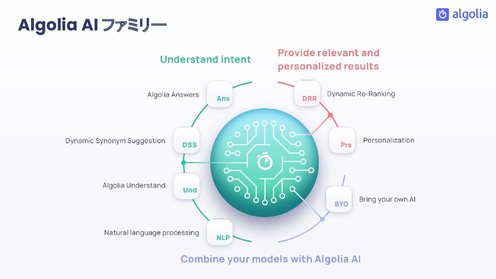 Algolia AI ファミリー