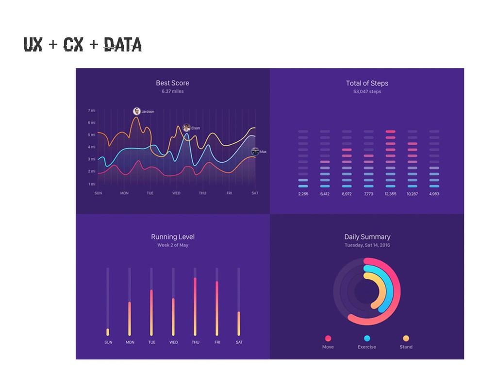 UX + CX + Data