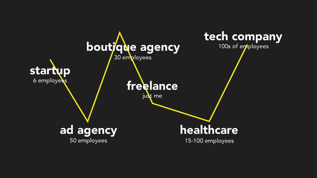 startup ad agency 6 employees freelance just me...