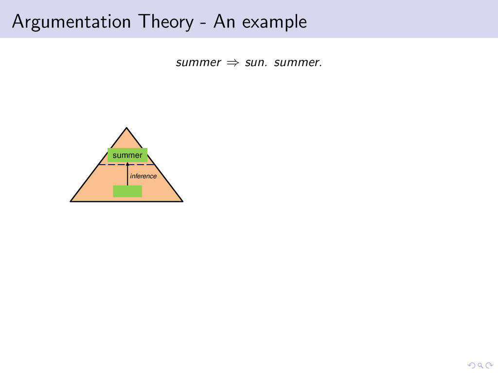 Argumentation Theory - An example summer ⇒ sun....