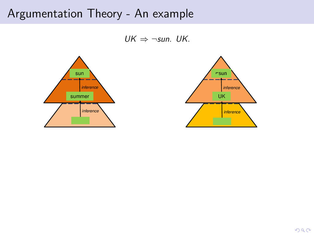 Argumentation Theory - An example UK ⇒ ¬sun. UK...