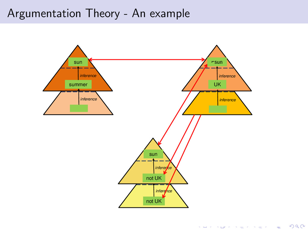 Argumentation Theory - An example summer infere...