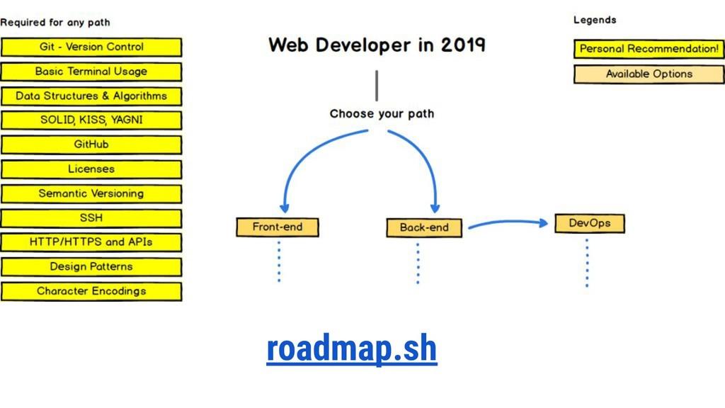 roadmap.sh