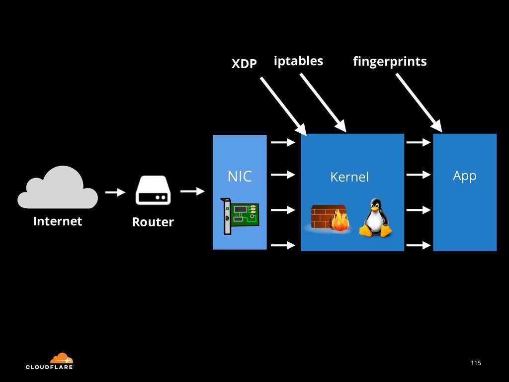 115 Internet Router NIC Kernel App iptables fing...