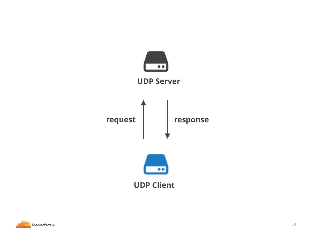 31 UDP Server UDP Client request response