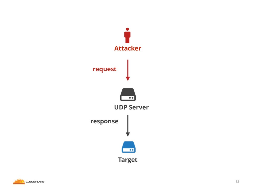 32 Attacker Target UDP Server request response
