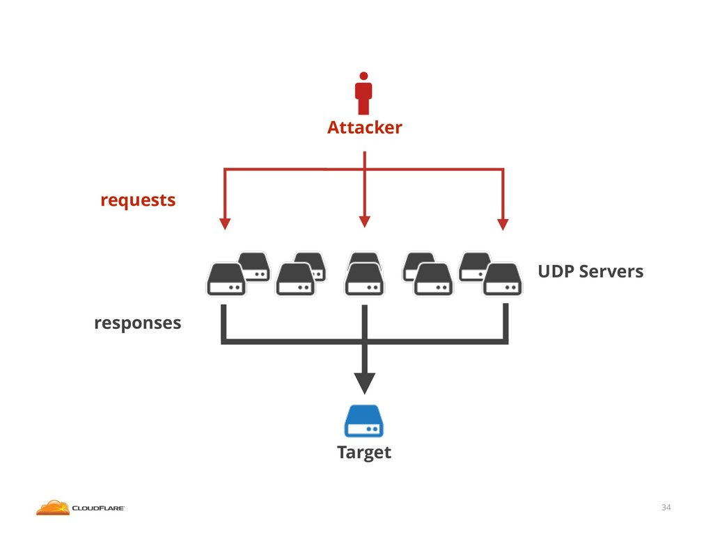 34 Attacker Target UDP Servers requests respons...