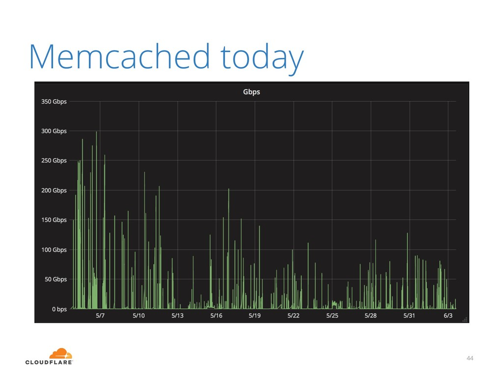 Memcached today 44