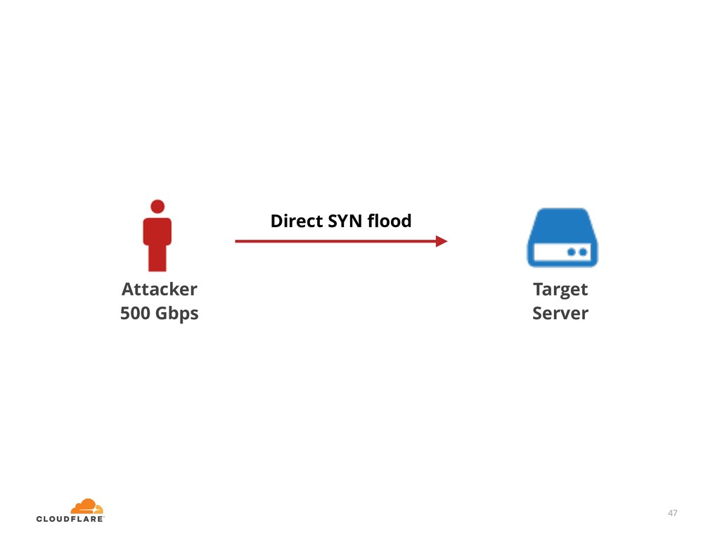 47 Target Server Attacker 500 Gbps Direct SYN fl...