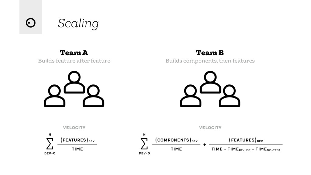 Scaling Team A Builds feature after feature vel...