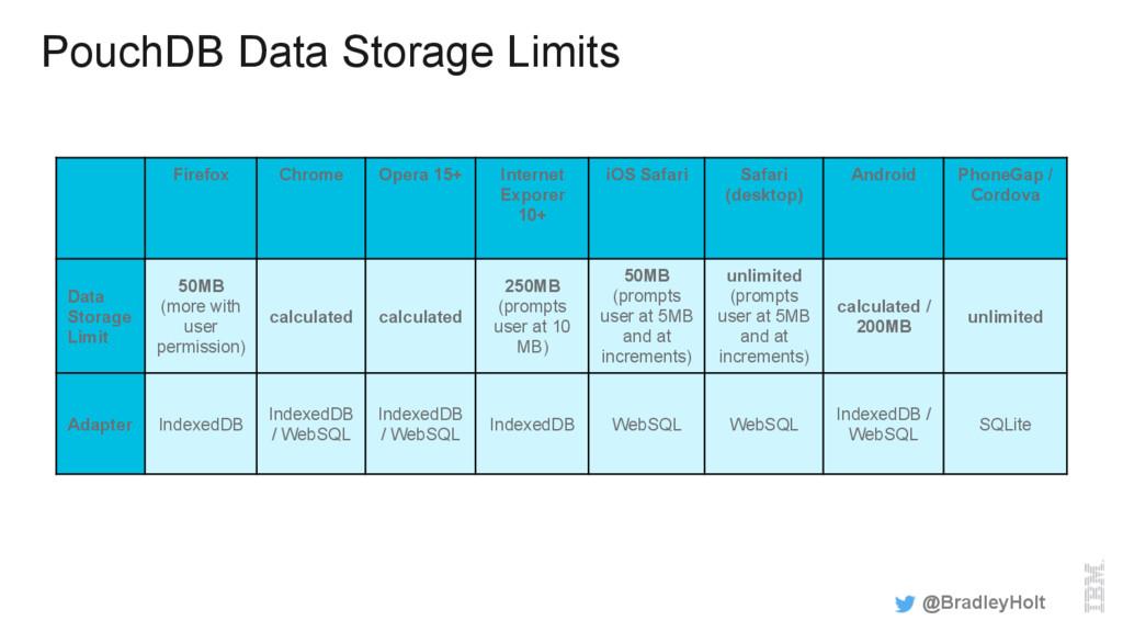 PouchDB Data Storage Limits @BradleyHolt Firefo...