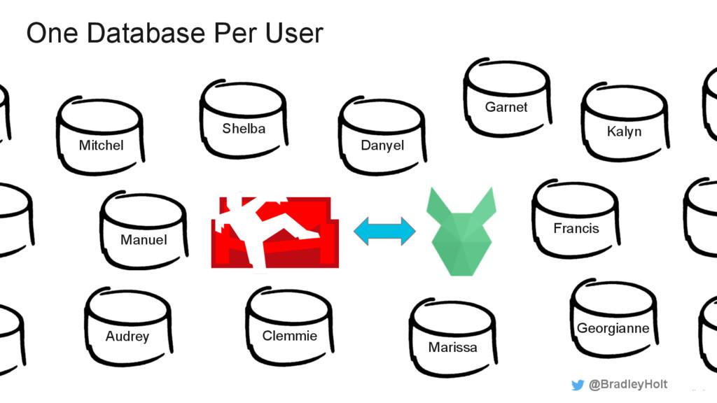 One Database Per User @BradleyHolt Clemmie Dany...