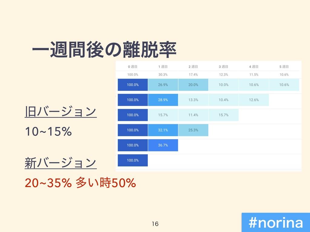 Ұिؒޙͷ چόʔδϣϯ 10~15% ৽όʔδϣϯ 20~35% ଟ͍50%  ...