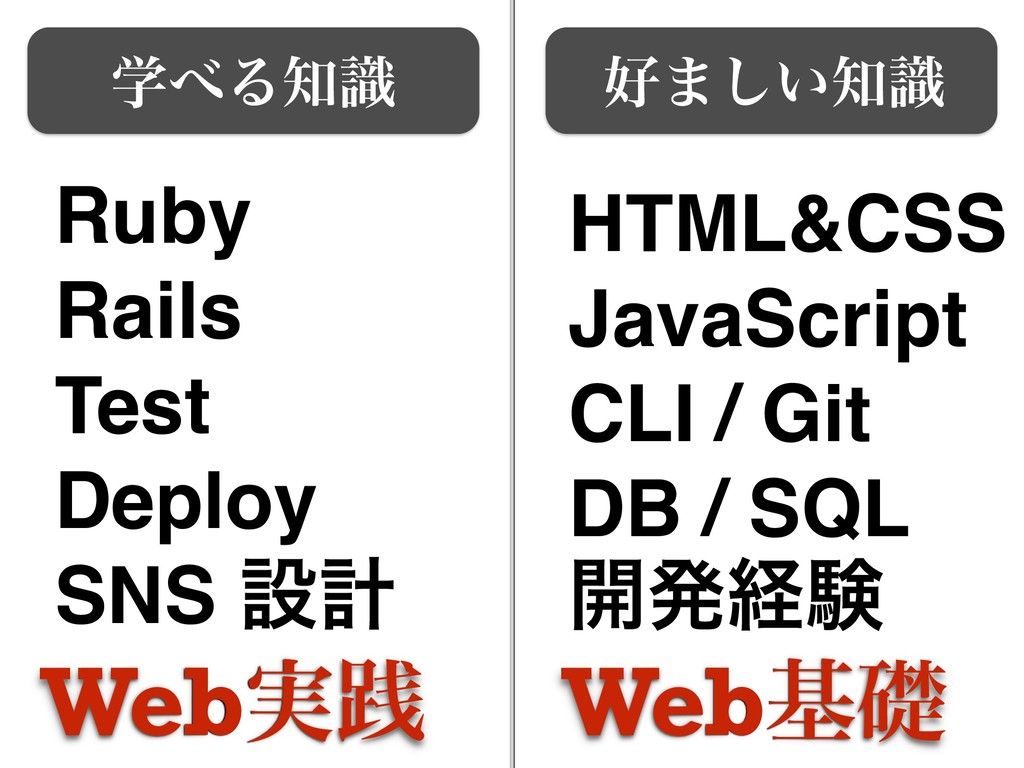 ޷·͍͠஌ࣝ ֶ΂Δ஌ࣝ Ruby Rails Test Deploy SNS ઃܭ HTML...