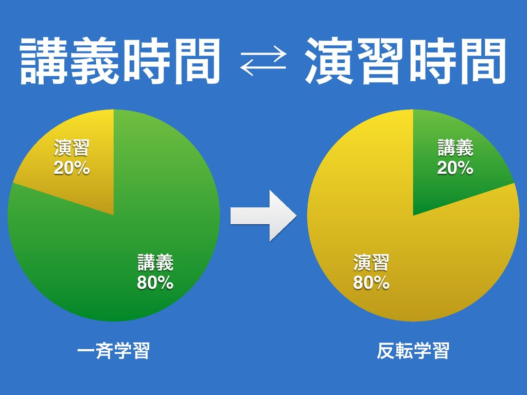 ߨٛؒ ⁶ ԋशؒ ԋश 20% ߨٛ 80% ԋश 80% ߨٛ 20% Ұ੪ֶश స...