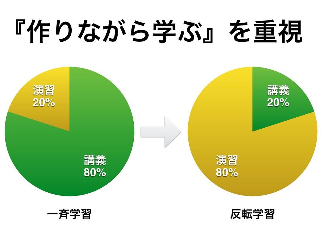 ʰ࡞Γͳ͕ΒֶͿʱΛॏࢹ ԋश 20% ߨٛ 80% ԋश 80% ߨٛ 20% Ұ੪ֶश ...