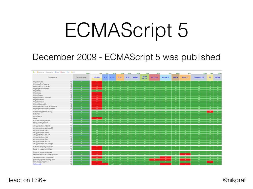 React on ES6+ @nikgraf ECMAScript 5 December 20...