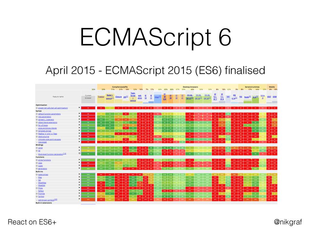 React on ES6+ @nikgraf ECMAScript 6 April 2015 ...