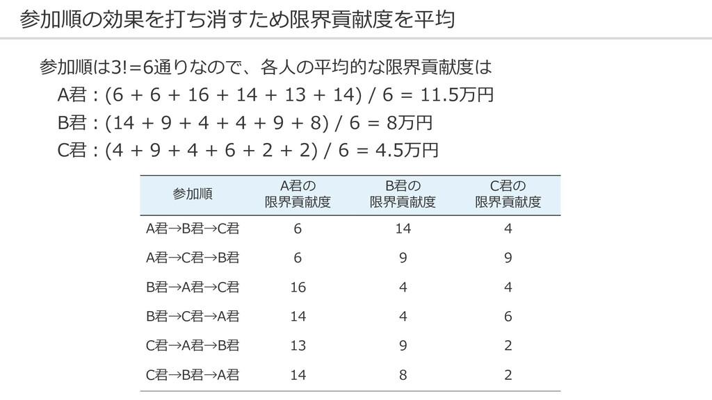 参加順の効果を打ち消すため限界貢献度を平均 参加順は3!=6通りなので、各⼈の平均的な限界貢献...